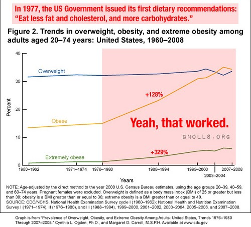 low fat diet failure graph